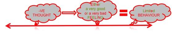 -vethoughtfeelingbehaviour
